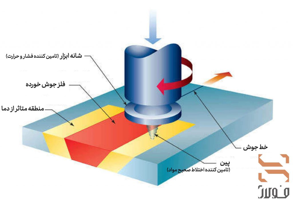 شماتیک فرایند جوشکاری اصطکاکی اغتشاشی
