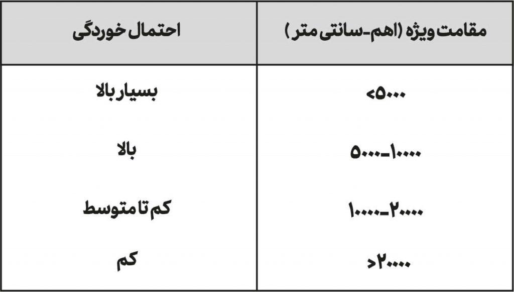 جدول کیفی میزان خوردگی بر حسب مقاومت
